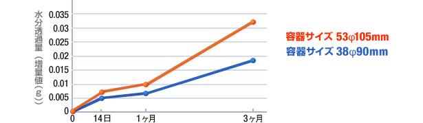 防湿性能(40℃-90%RH保存)