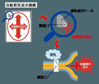 自動蒸気抜き機構について