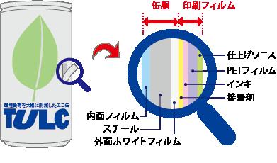 TULCラベル缶の構成