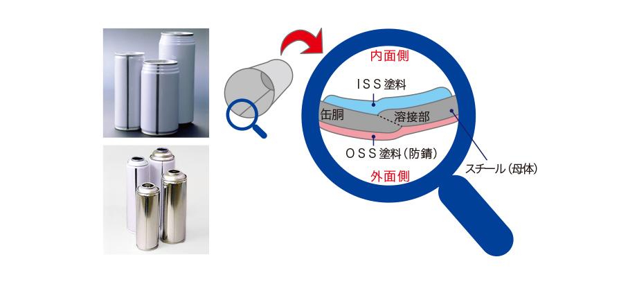 3ピース缶は、缶胴・上蓋・底蓋の3つの主要部分で構成