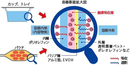 酸素吸収機能付きパウチ(オキシガードパウチ)