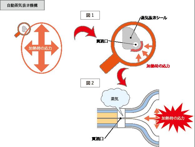 E-RPの自動蒸気抜き機構