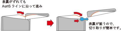 表裏がずれても AuriSラインに沿って進み 表裏が揃うので、切り取りが簡単です。