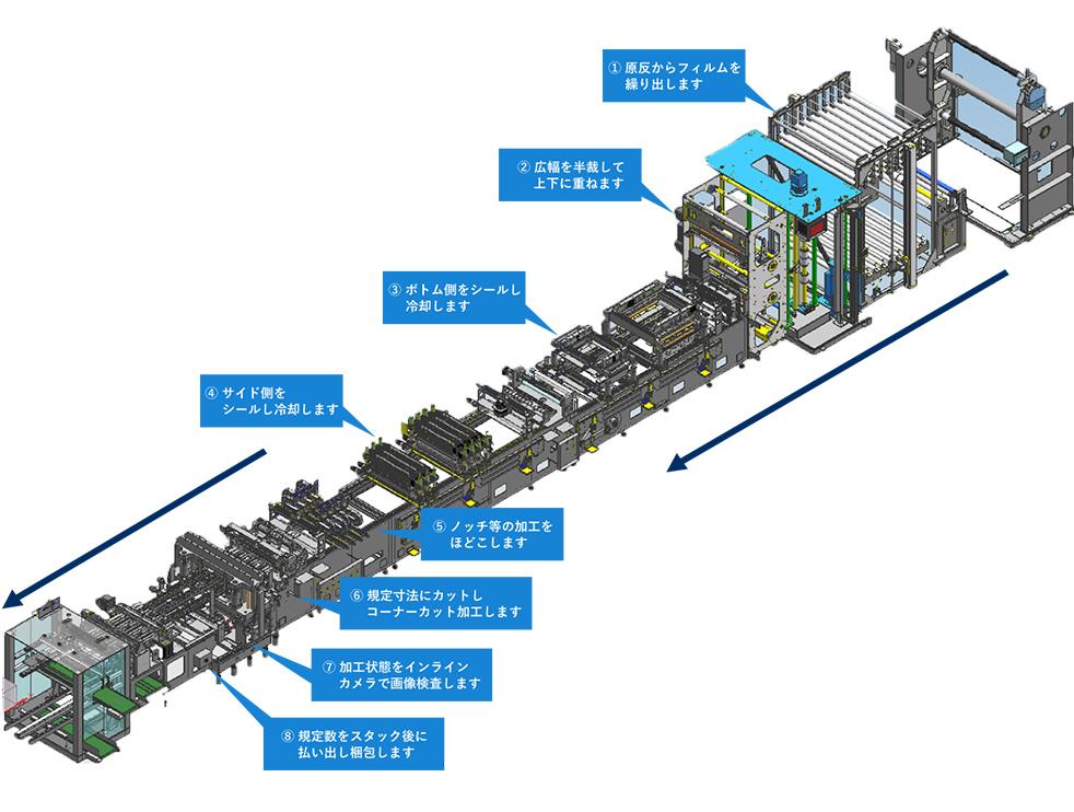 スタンディングパウチの製造工程