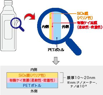SiBARD(サイバード):酸化ケイ素被覆ペットボトル
